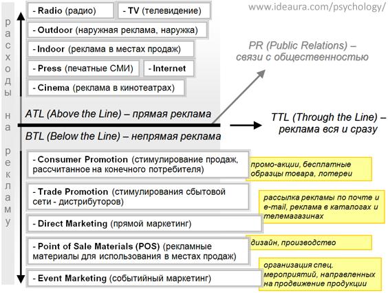 Деление рекламы на ATL и BTL