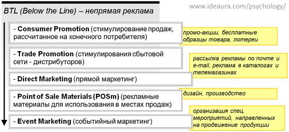 Структура BTL-рекламы