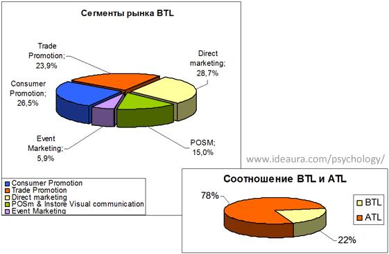 Рынок BTL в России по видам