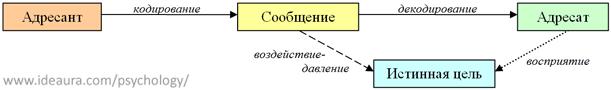 Схема коммуникации при открытом управлении