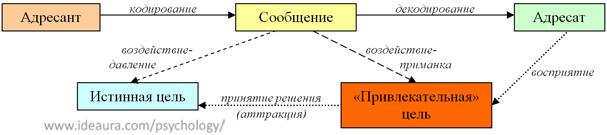 Схема коммуникации при скрытом управлении