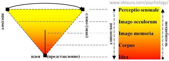 Семиотический треугольник рекламы и представление о предмете