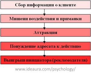 Универсальная схема скрытого управления